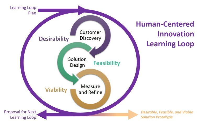Human Centered Innovation Learning Loop